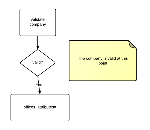 Flowchart of the validation process